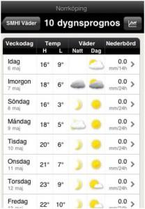 SMHI väderapp 10dygnsprognos