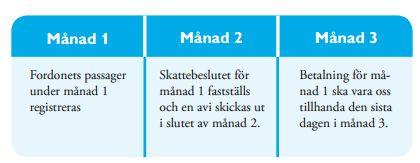 Trängselskatt Göteborg faktureringsperiod
